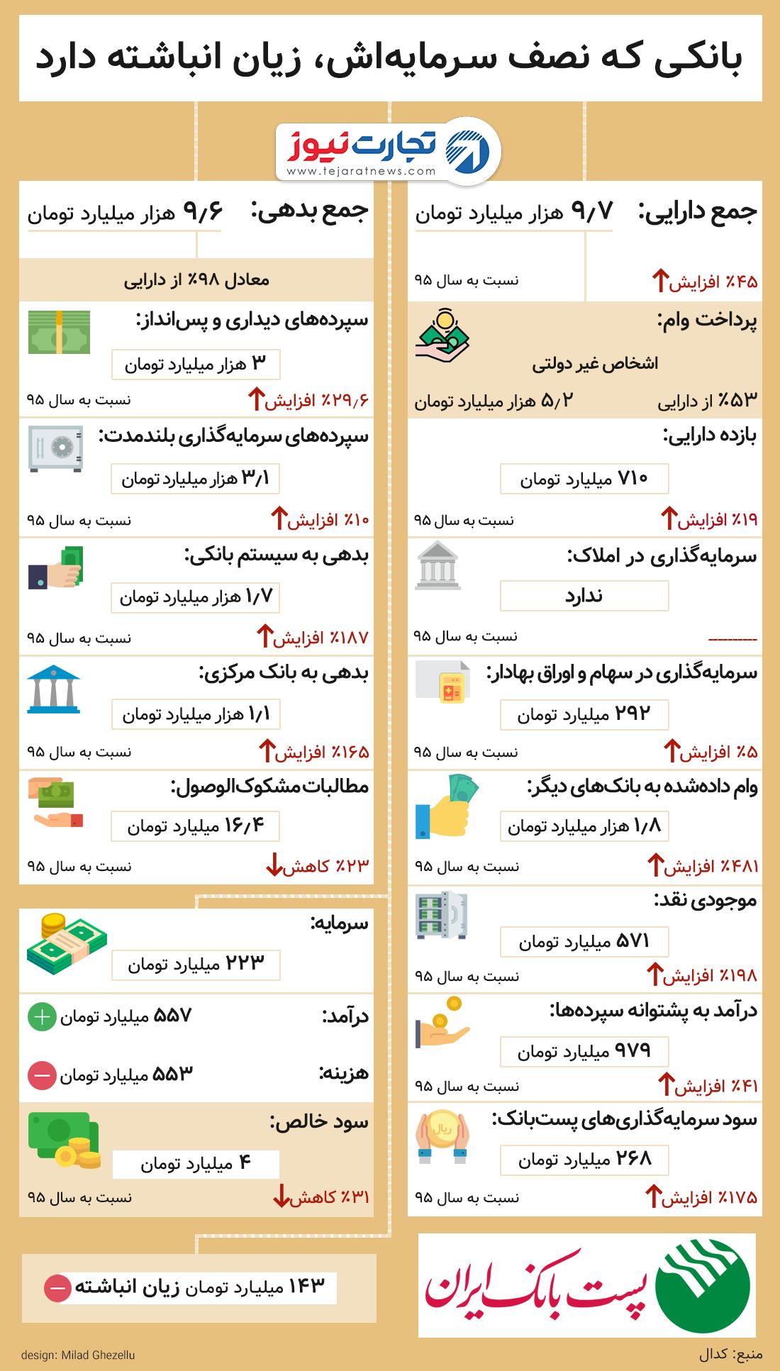 عملکرد پست بانک ایران در سال ۱۳۹۶