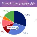۶ بازیگر اصلی بازار خودرو ایران را بشناسید