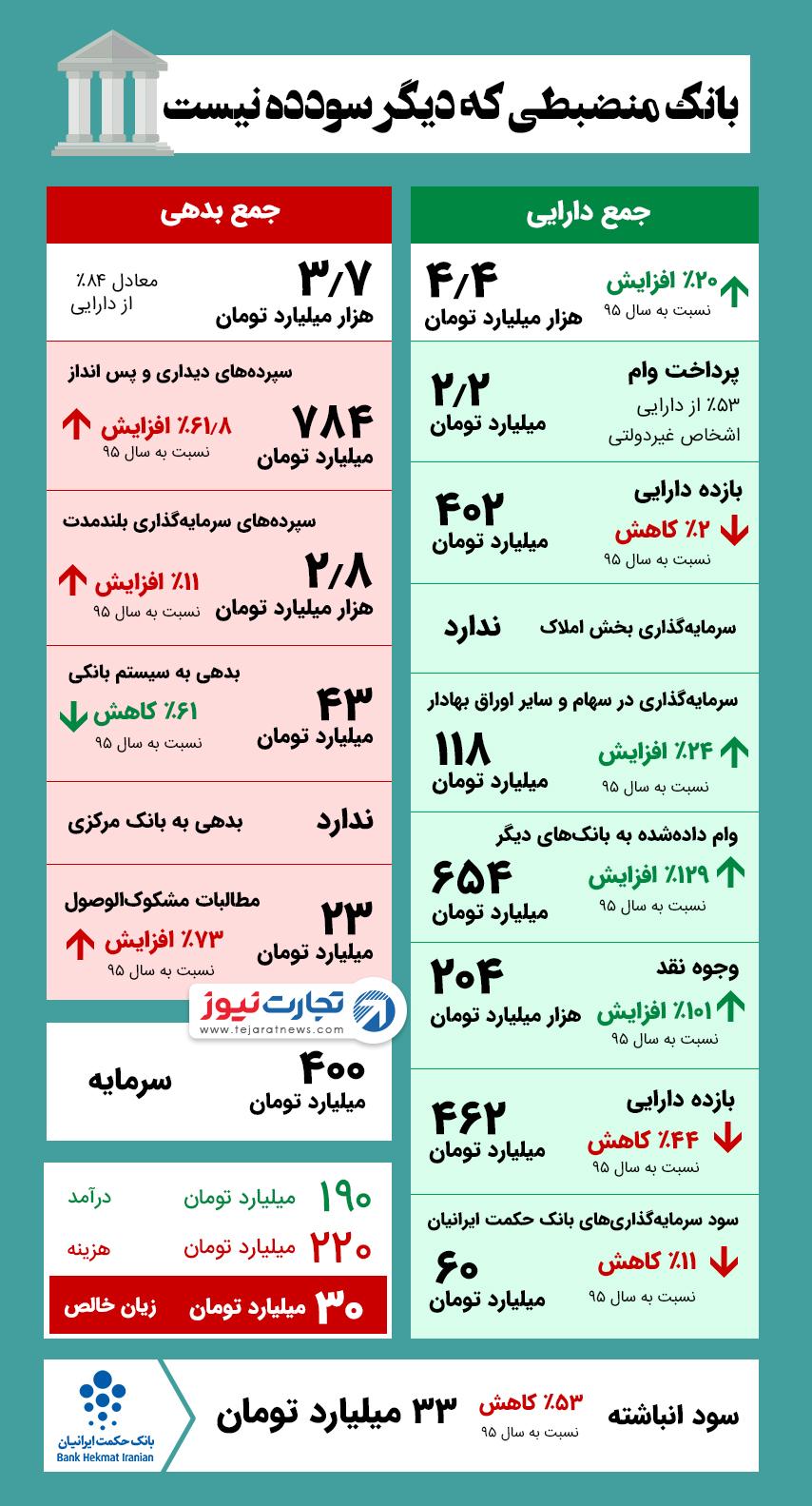 آمار و عملکرد مالی بانک حکمت ایرانیان در سال 1395