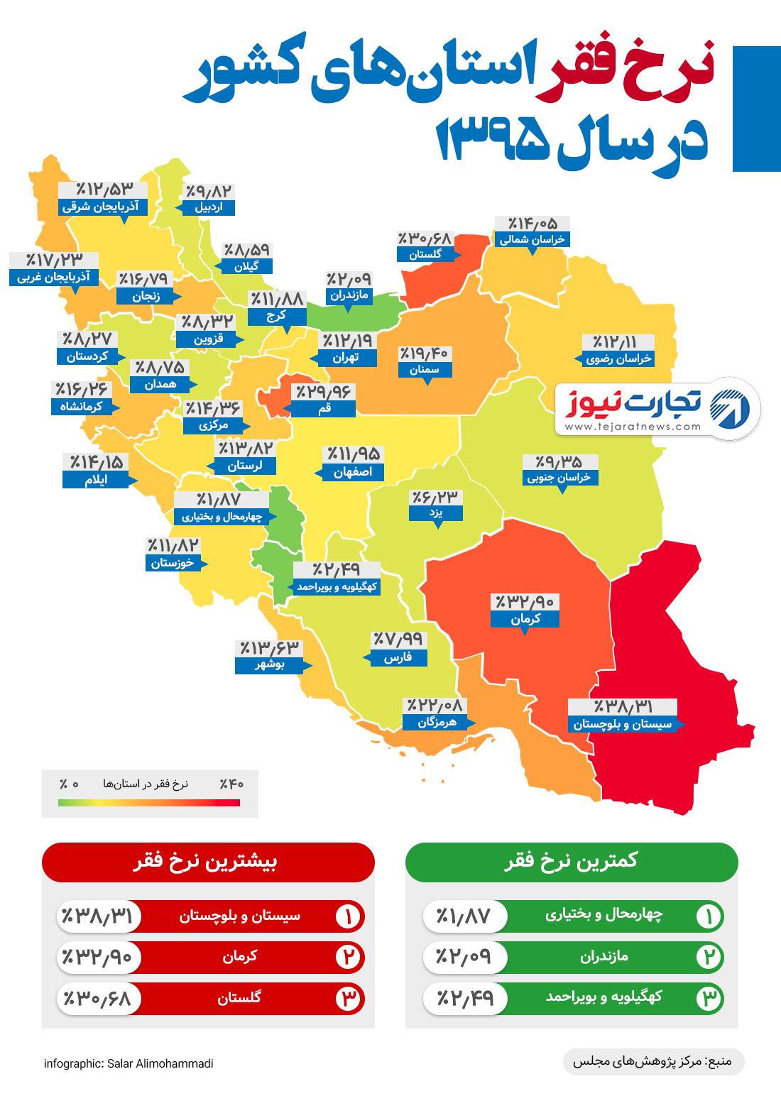 نرخ فقر در ایران