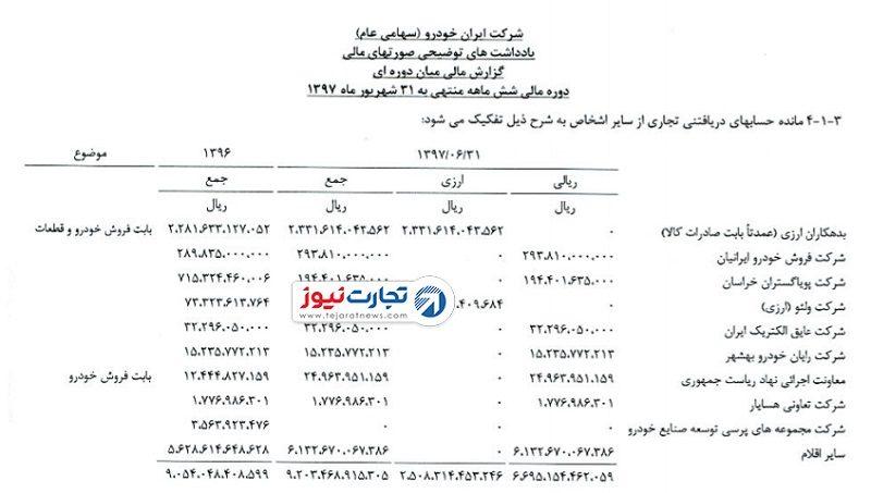 ارقام نجومی ایرانخودرو؛ زیان ۲٫۵ هزار میلیاردی و تعهد ۱۱ هزار میلیاردی