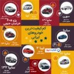 ۱۰ خودرویی که در قعر جدول کیفیت قرار دارند (اینفوگرافی)