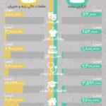 مقایسه هزینه خانوار کارگران ساده با مدیران (اینفوگرافیک)