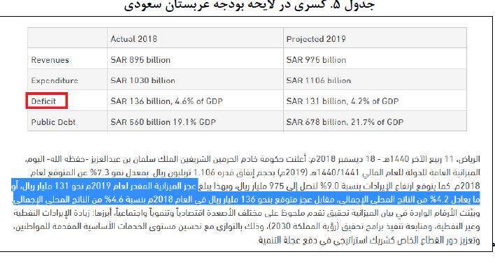 کسری بودجه آمریکا و عربستان