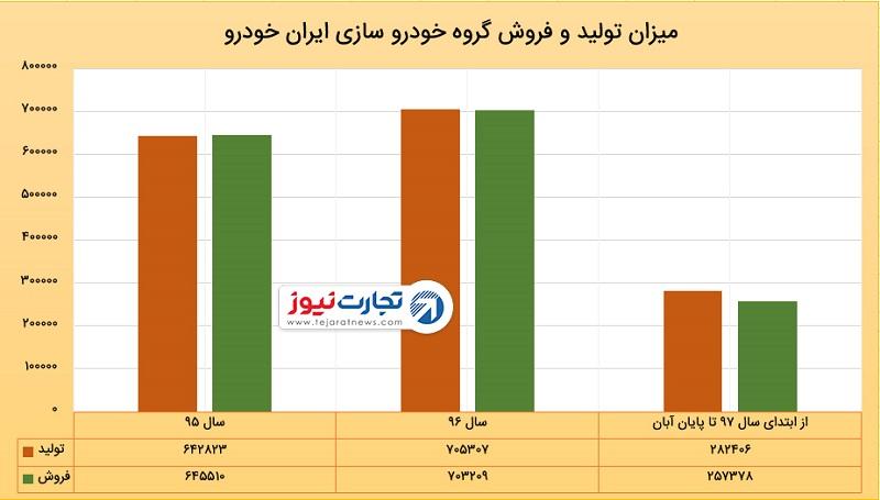 خودروهای موجود در انبار ایرانخودرو