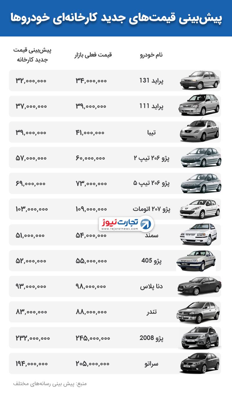 قیمت جدید کارخانهای خودروها