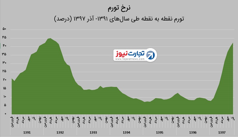 نرخ تورم در آذر 97