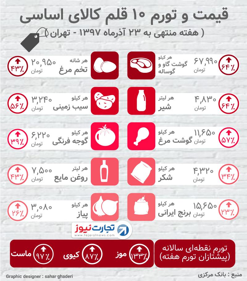 افزایش قیمت شیر