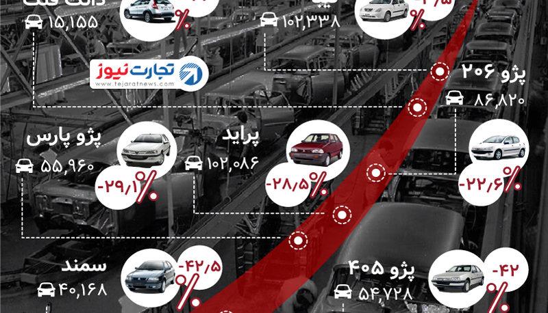 رقابت خودروهای داخلی بر سر افت تولید / کدام خودرو چقدر کمتر تولید شد؟ (اینفوگرافیک)