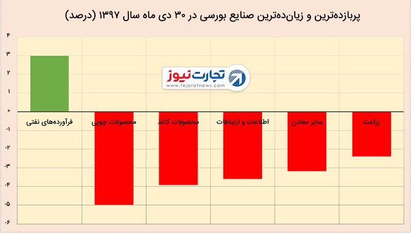 شاخص بورس تهران در ۳۰ دی ۹۷