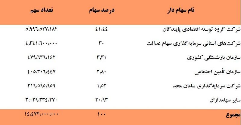 عملکرد مالی شرکت فولاد خوزستان