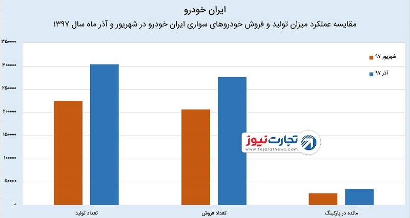عملکرد مالی ایرانخودرو در سال ۹۷