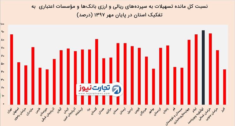 آمار وام بانکی تا مهر ۹۷