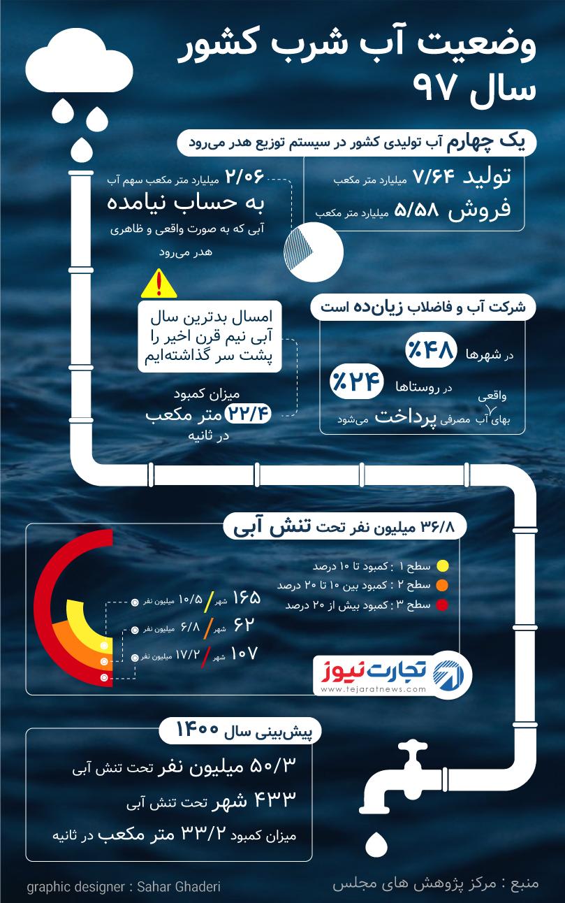 آمارهای تنش آبی در ایران