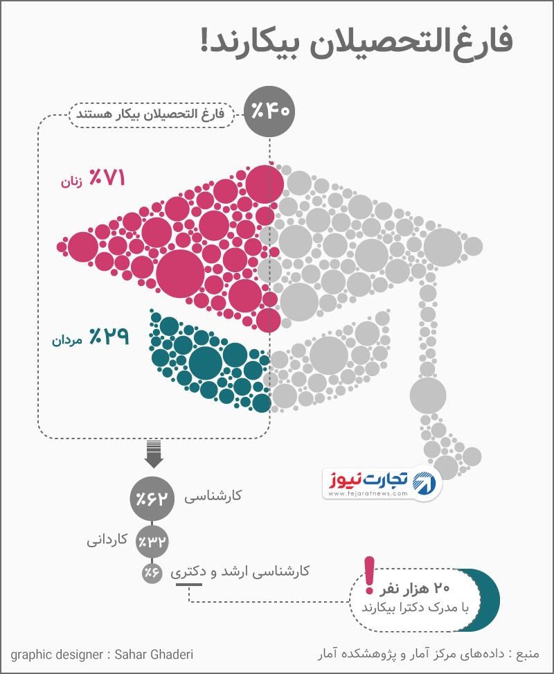 آمار بیکاری فارغالتحصیلان دانشگاهی