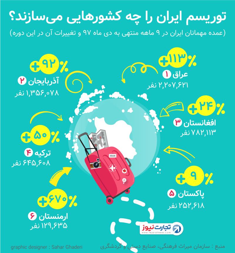 آمار گردشگران ایران در سال ۱۳۹۷