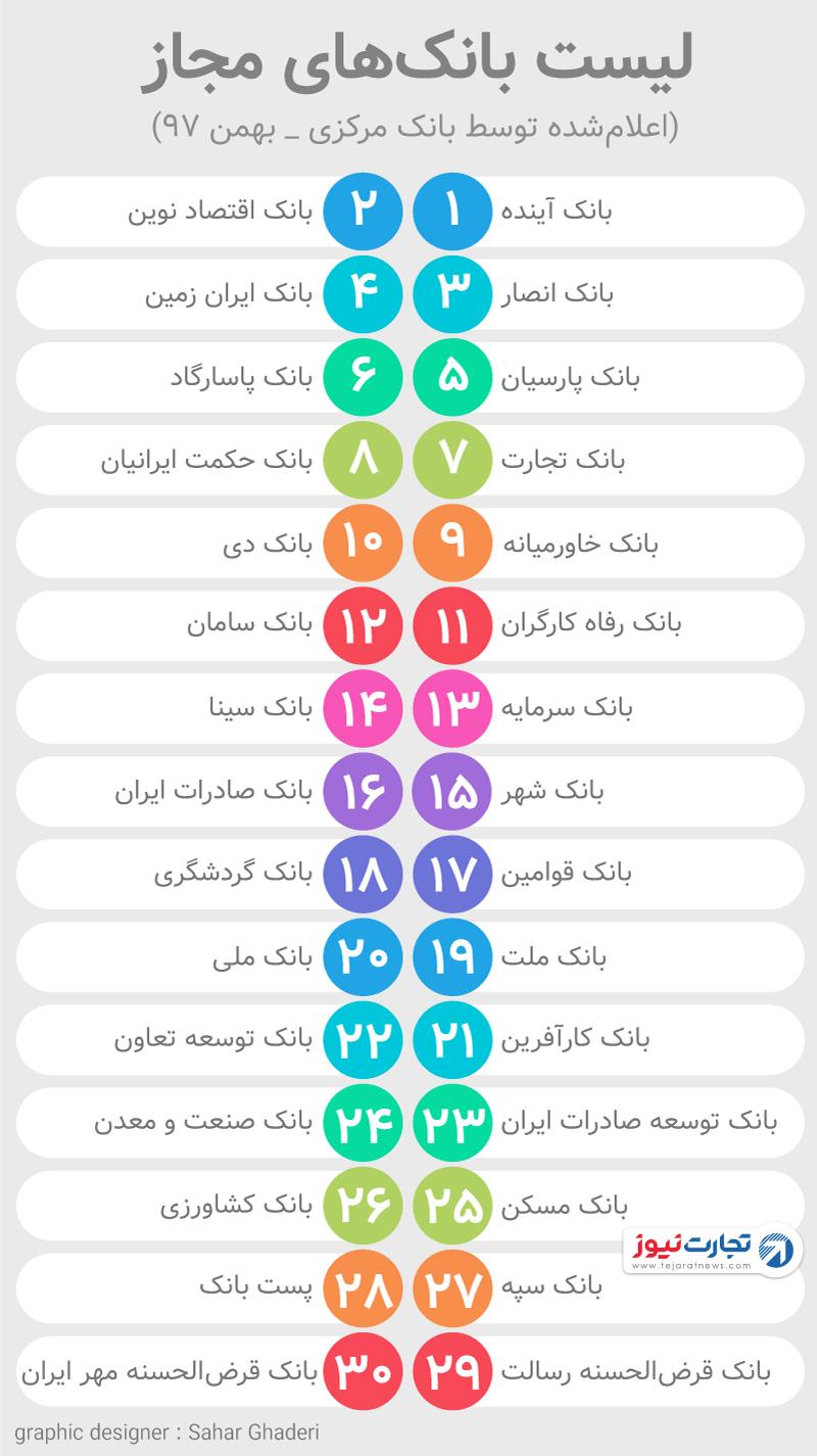 فهرست بانکهای مجاز ایران