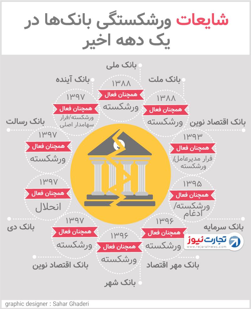شایعات ورشکستگی بانکها