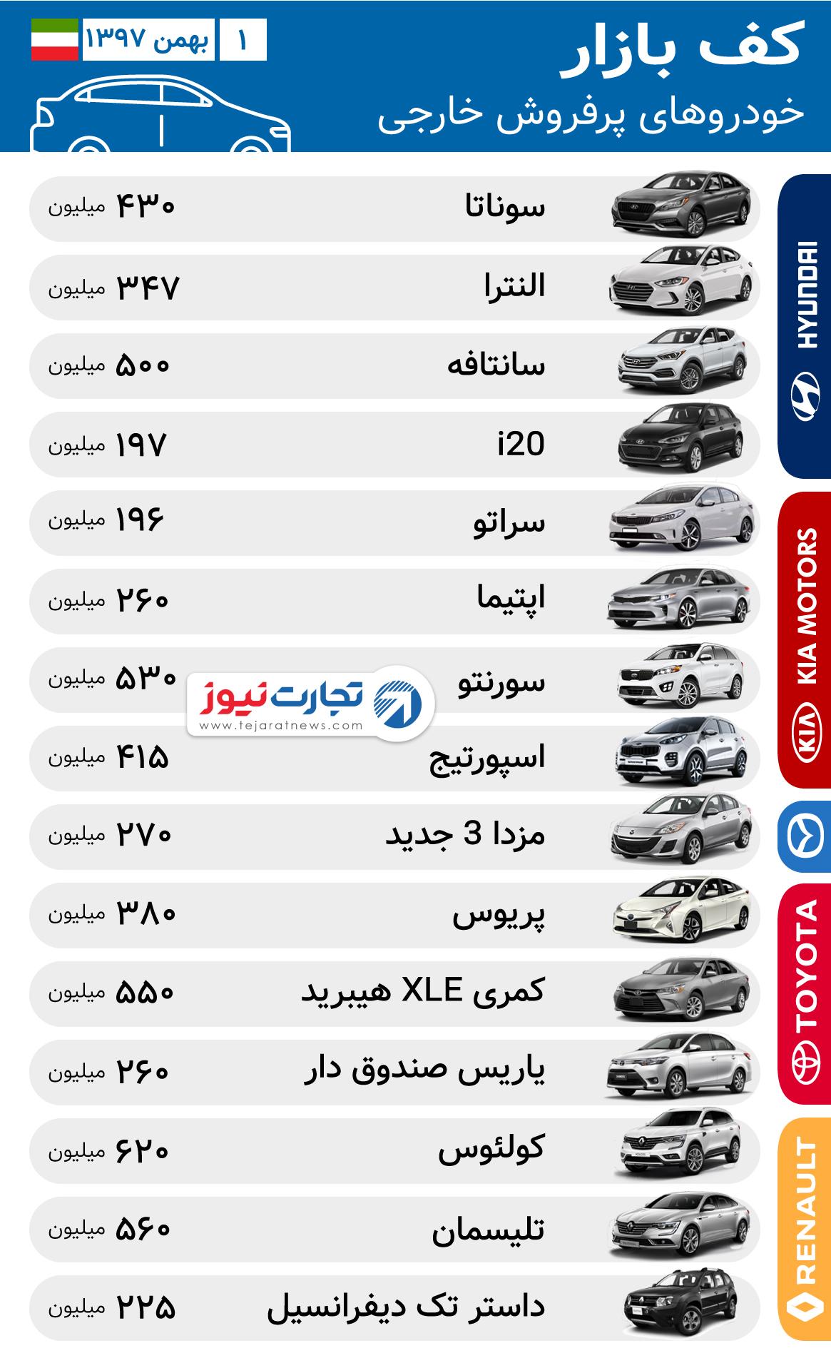 قیمت خودروهای خارجی در ۱ بهمن ۹۷