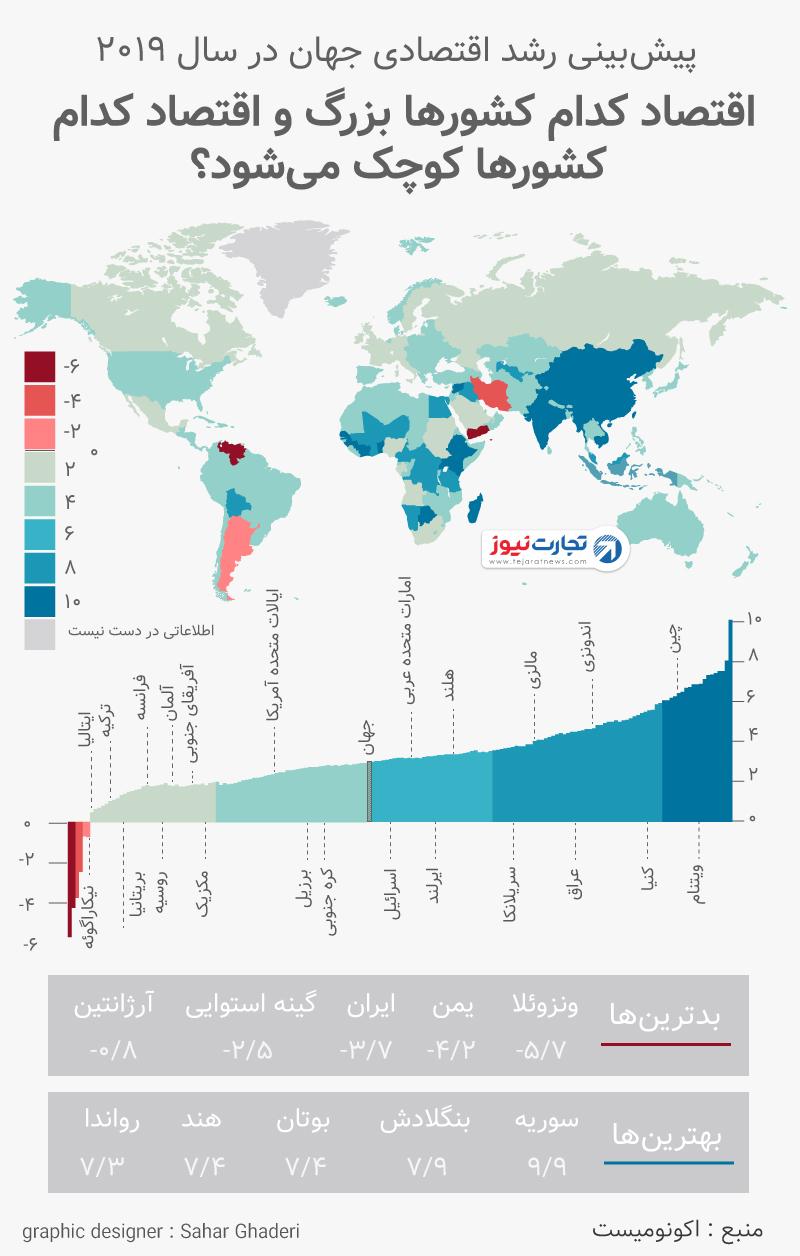 پیشبینی رشد اقتصادی جهان و ایران در سال 2019