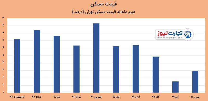 رشد خرید مسکن در بازار بهمن ۱۳۹۷