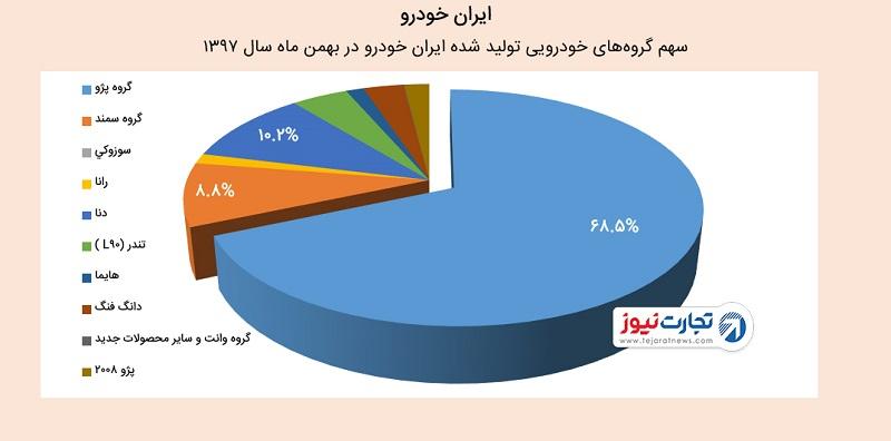 عملکرد مالی ایرانخودرو در بهمن ۹۷