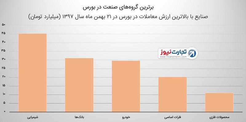 بورس تهران در ۲۱ بهمن ۱۳۹۷