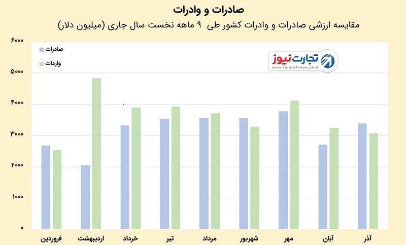 عملکرد تجاری ایران در ۹ماهه ۱۳۹۷