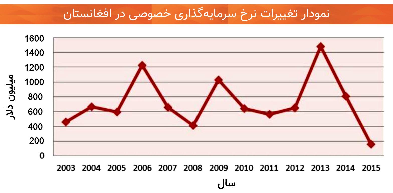 اقتصاد افغانستان سرمایهگذاری خصوصی
