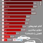 کدام خودروها بیشترین کاهش تولید را داشتهاند؟ (اینفوگرافیک)