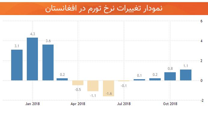 اقتصاد افغانستان نرخ تورم