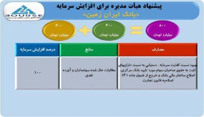 تصویب افزایش سرمایه ١٠٠ درصدی بانک ایران زمین