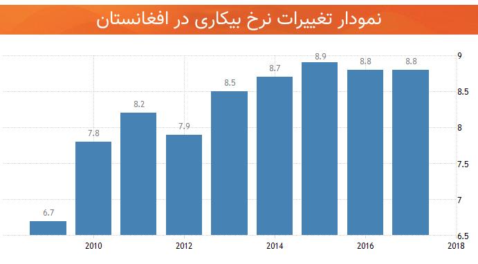 اقتصاد افغانستان نرخ بیکاری