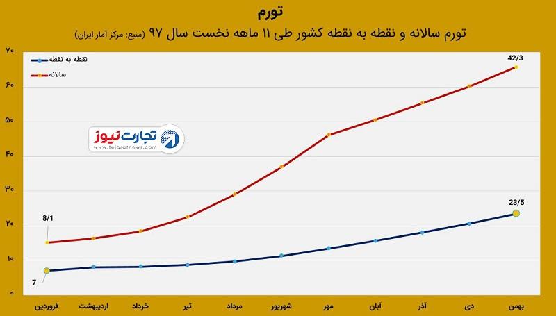 تورم ایران در بهمن ۹۷