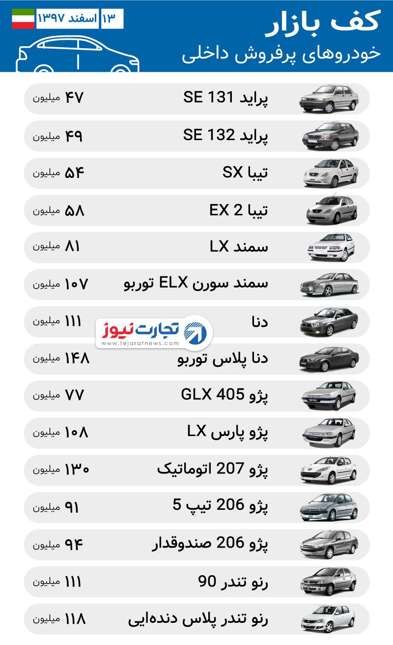 آخرین قیمت خودرو داخلی در بازار