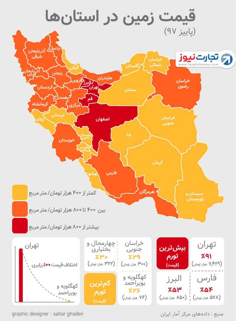 قیمت زمین در استانهای ایران چقدر است؟