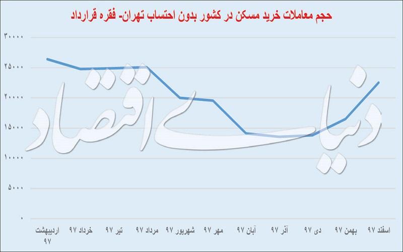 معاملات مسکن در تهران از نفس افتاد - 26