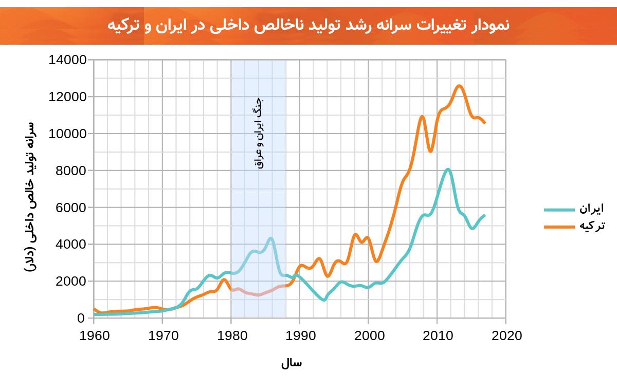 نمودار تغییرات سرانه تولید ناخالص داخلی ایران و ترکیه