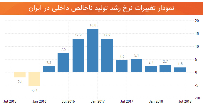 نمودار نرخ رشد تولید ناخالص داخلی
