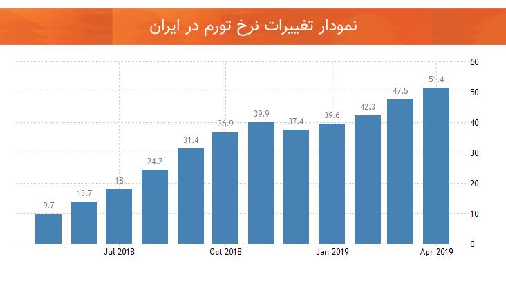 نمودار تغییرات نرخ تورم