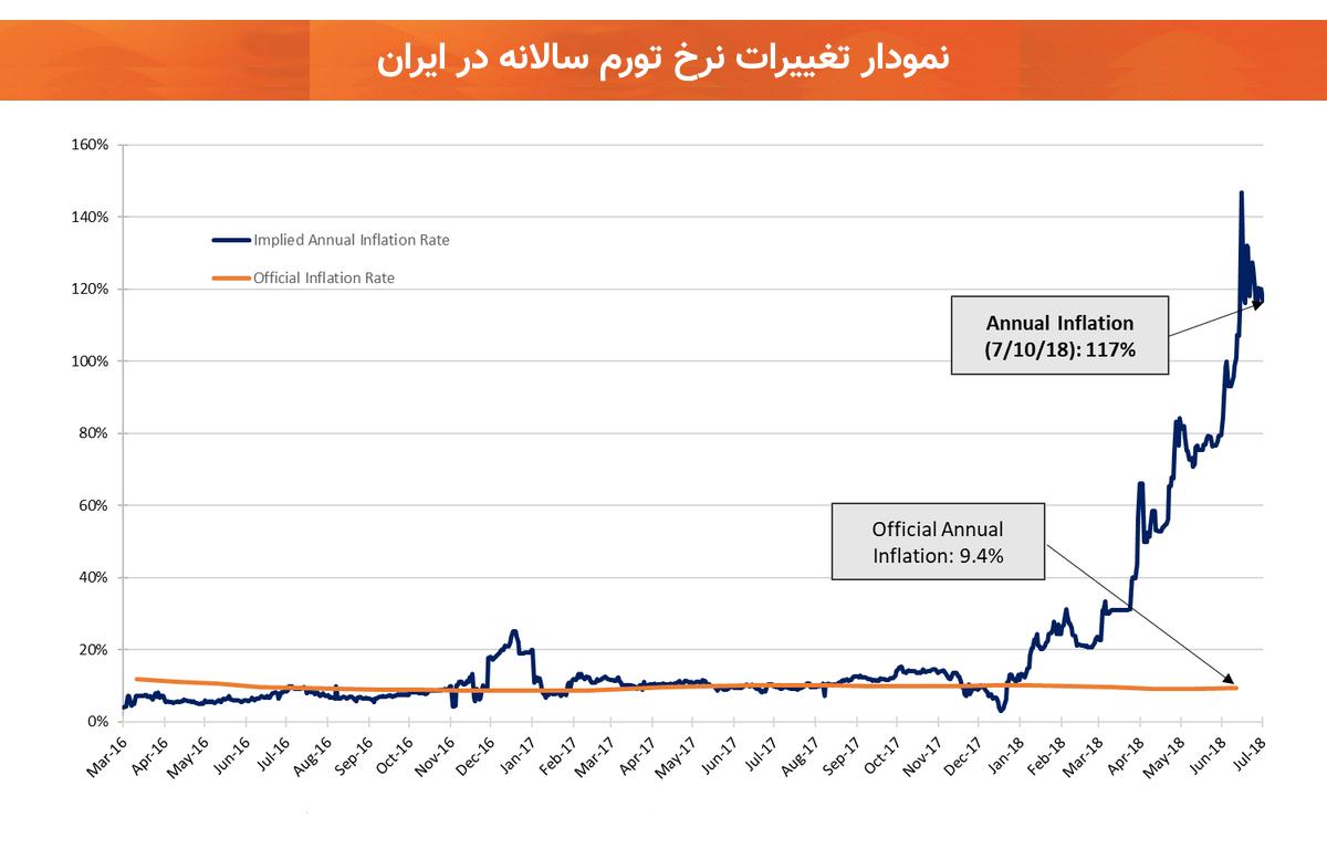 نمودار تغییرات سالانه تورم ایران