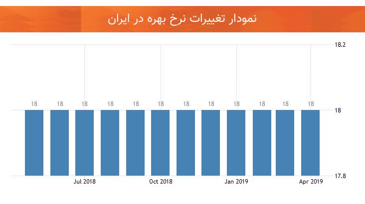 نمودار تغییرات نرخ بهره