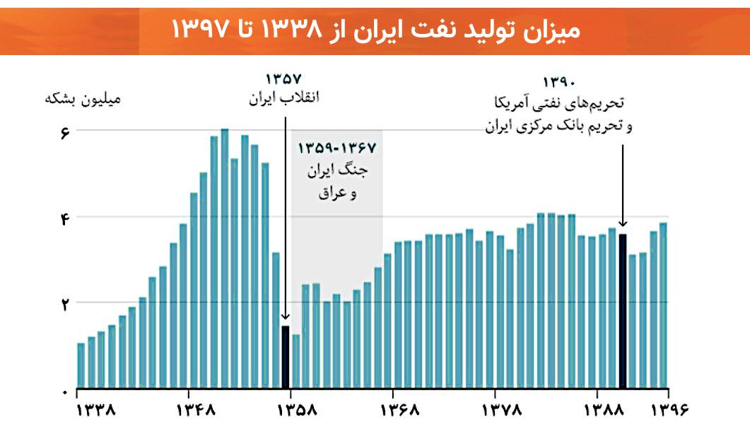 میزان تولید نفت ایران از ۱۳۳۸ تا ۱۳۹۷
