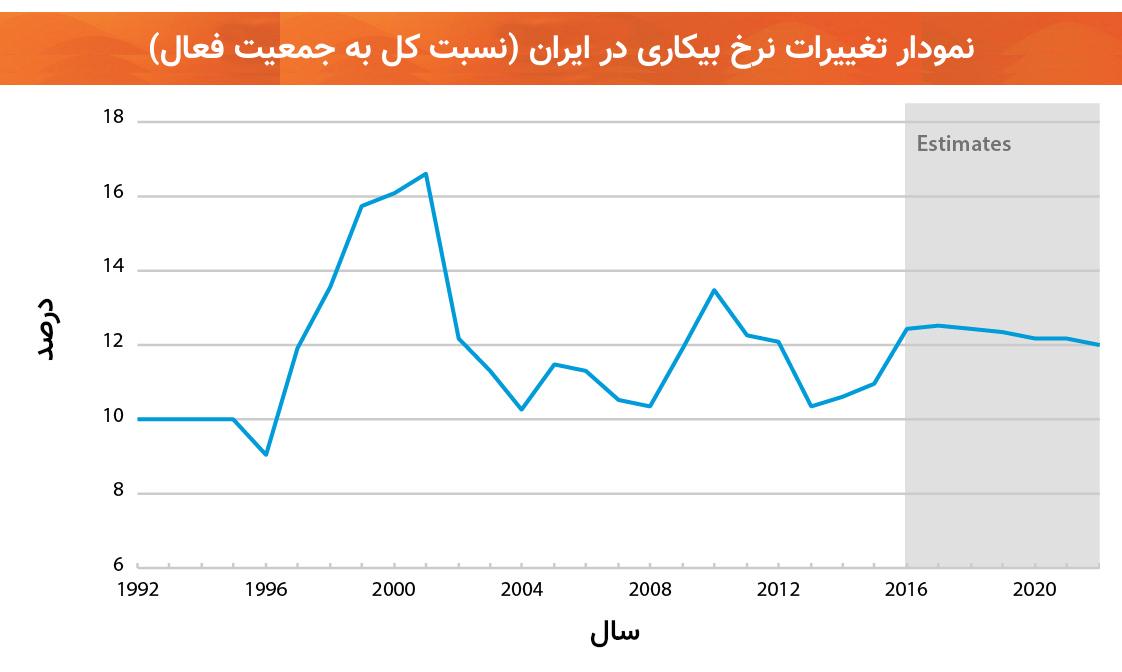 نمودار نرخ بیکاری ایران