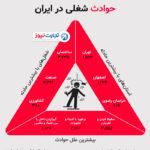 آمارهای جدید و ناگوار از حوادث شغلی در ایران (اینفوگرافیک)