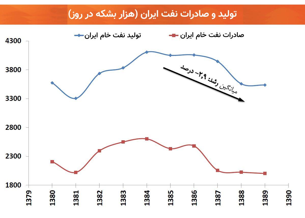 میزان تولید و صادرات نفت ایران