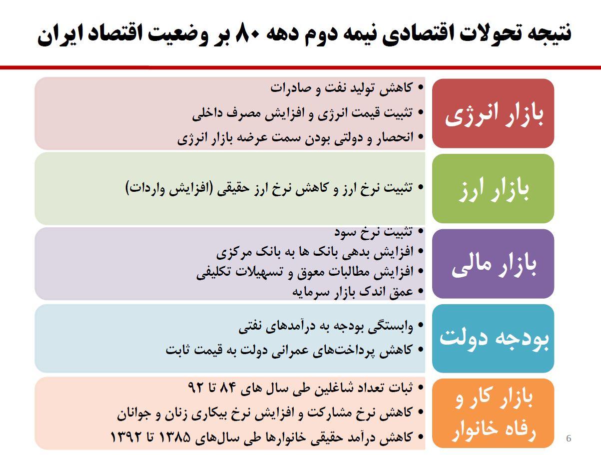 تاثیر تحولات اقتصادی نیمه دوم دهه ۸۰ بر اقتصاد ایران