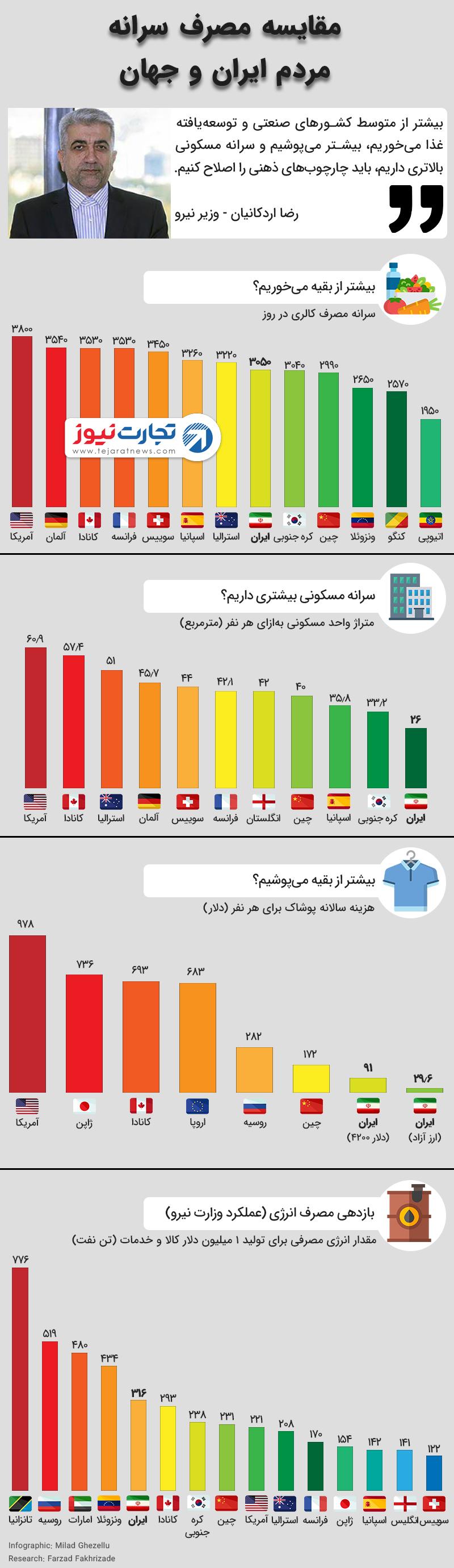 سرانه مصرف مردم ایران و جهان