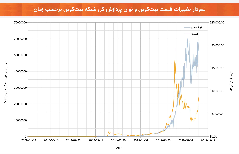 نمودار تغییرات قیمت و توان پردازشی شبکه بیتکوین