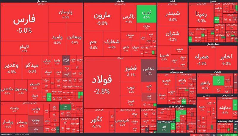 بازار خونین بورس امروز و سقوط ۷ هزار واحدی شاخص (اینفوگرافیک)